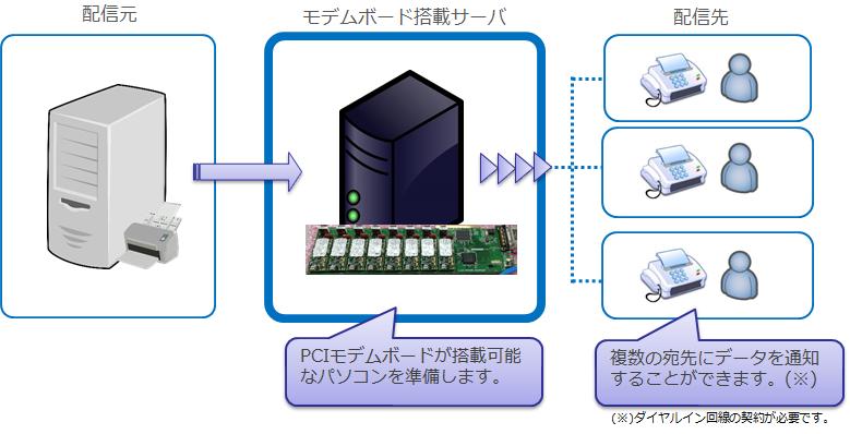 コラムアナログモデム回線のソリューション紹介